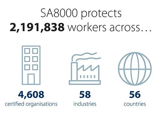 SA 8000 statistics