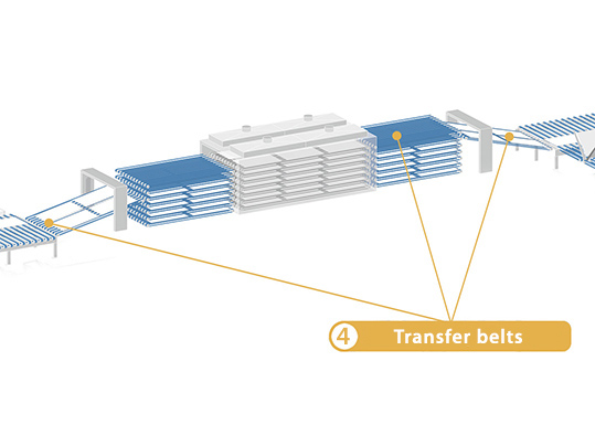 Gypsum Transfer Belts