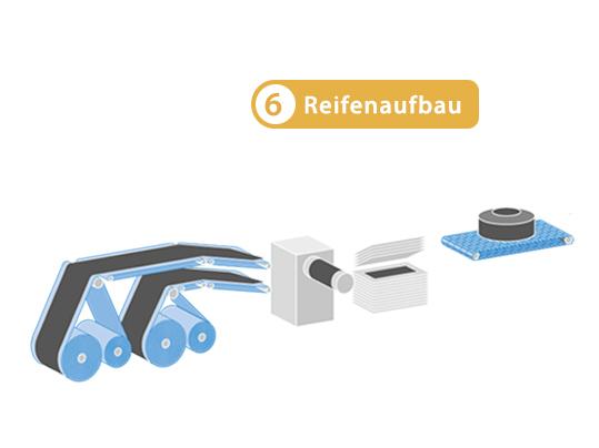 Reifenindustrie - Reifenaufbau Prozess