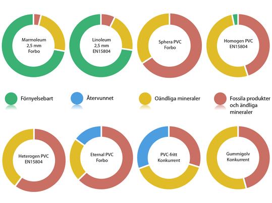 Jämförelse Råvaror Golvmaterial