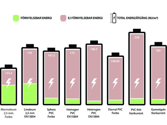 Energiåtgång vid golvproduktion jämförelse