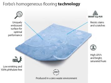 Sphera homogeneous vinyl flooring