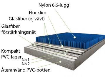 Flotex konstruktion