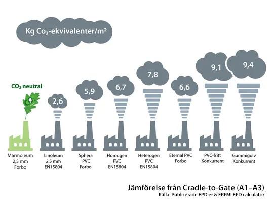 CO₂-utsläpp jämförelse