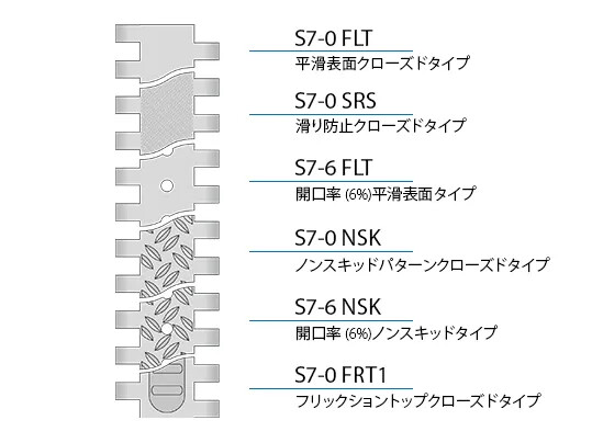 Design characteristics S7 JA