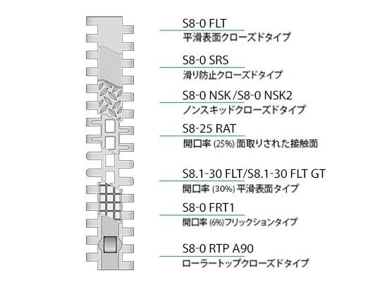 Design characteristics S8_8-1 JA