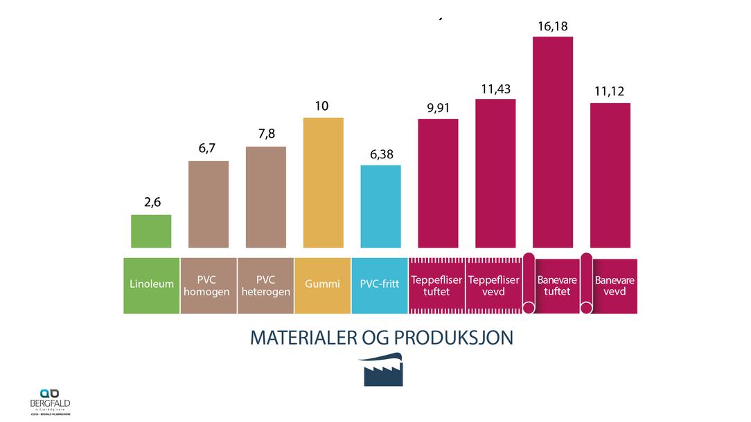 Klimagassutslipp 1 år material og produksjon