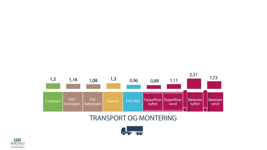 Transport og montering 1 år