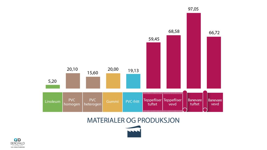 Material og produksjon 60 år