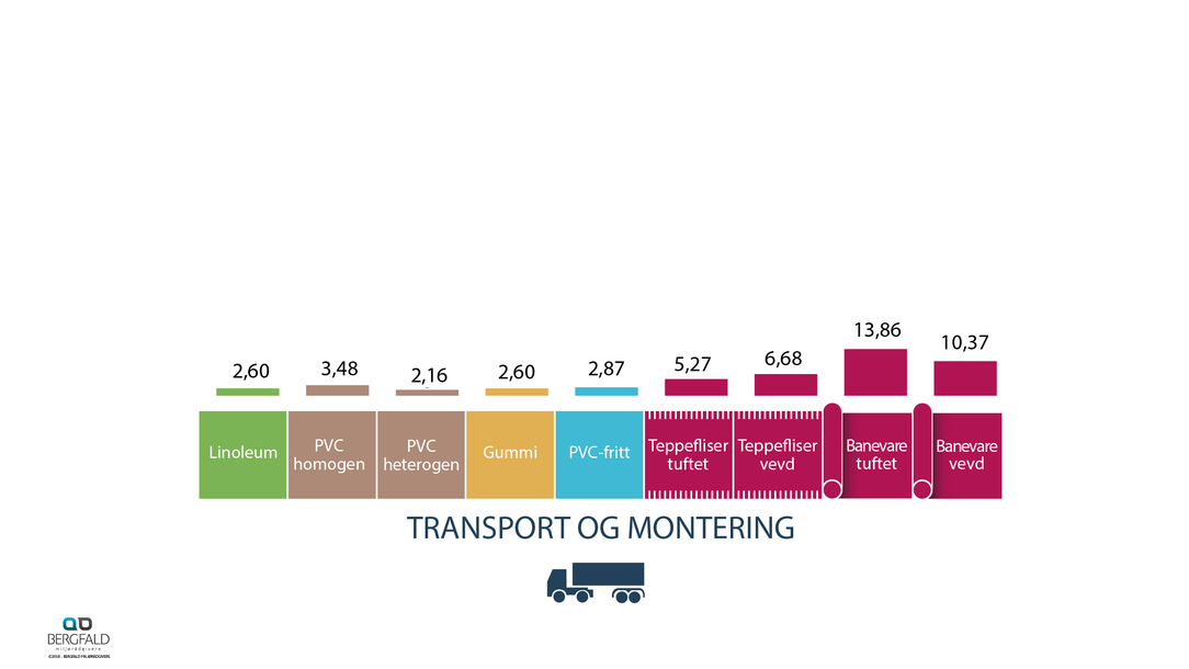 Transport og montering 60 år