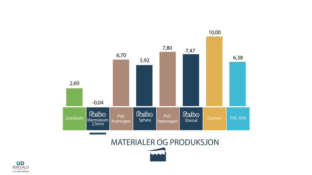 Klimagassutslipp gulvbelegg material og produksjon