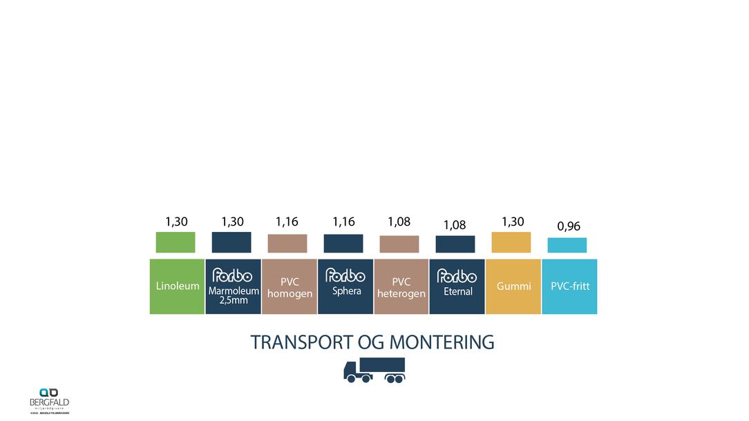 Gulvbelegg transport og montering 1 år