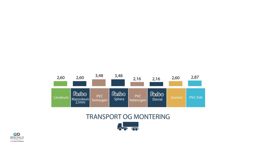 Gulvbelegg transport og montering 60 år