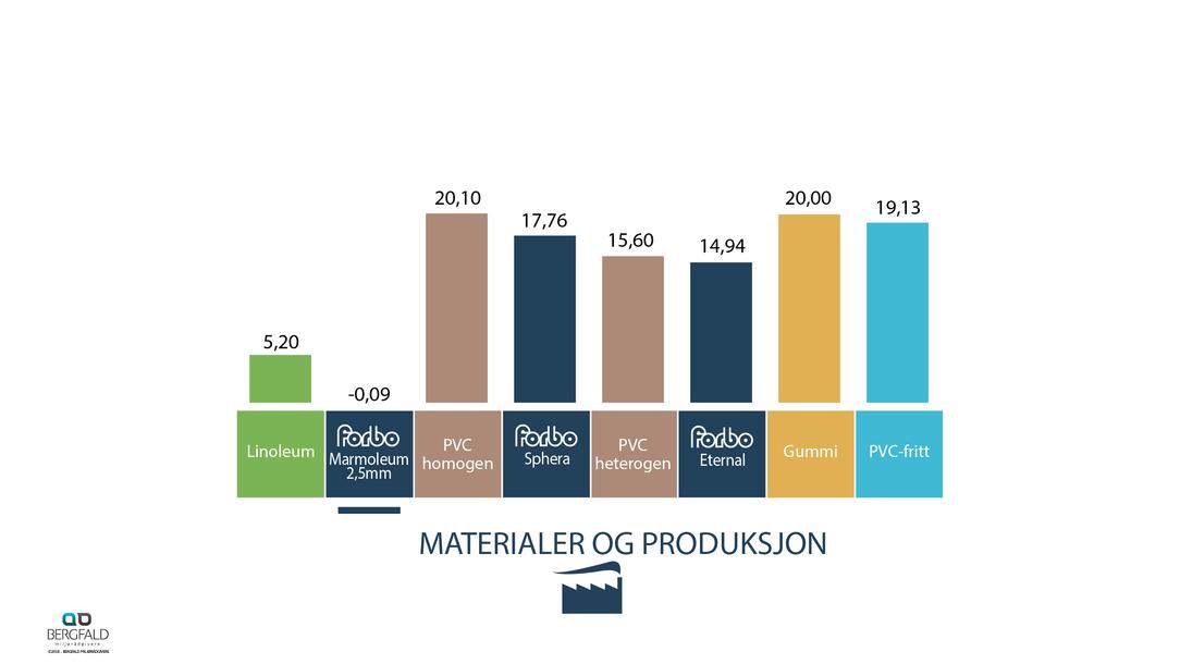 Gulvbelegg material og produksjon 60 år