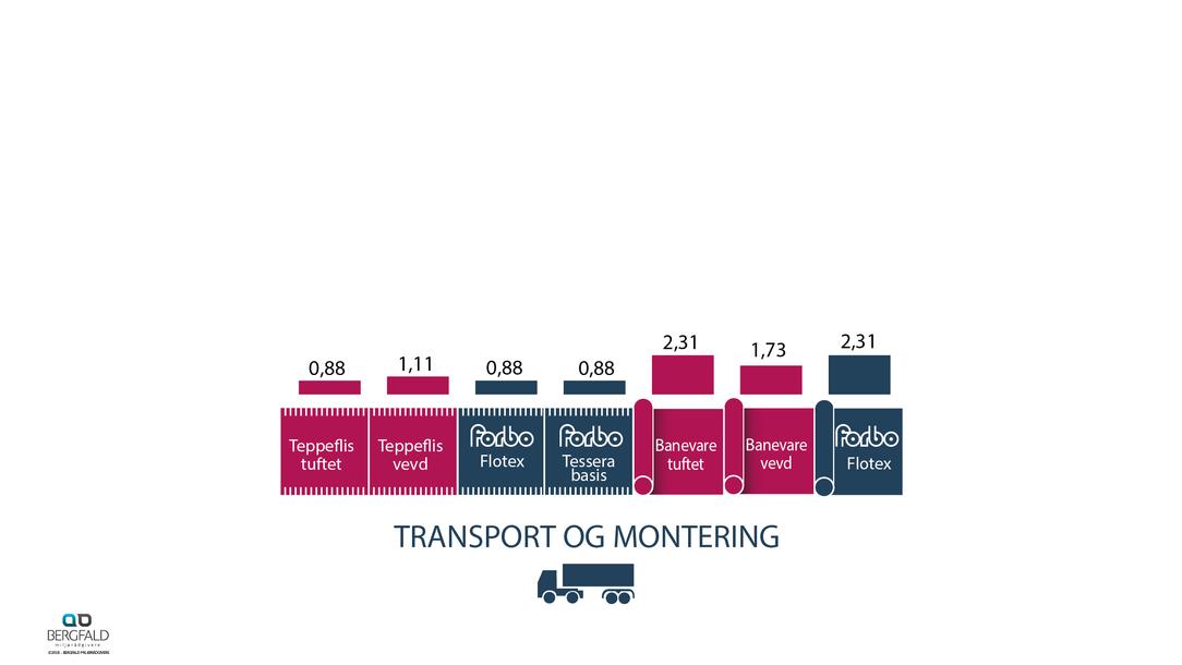 Tepper transport og montering 1 år