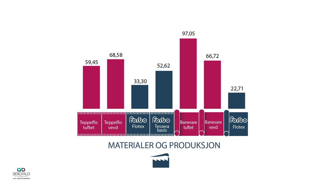 Tepper material og produksjon 60 år