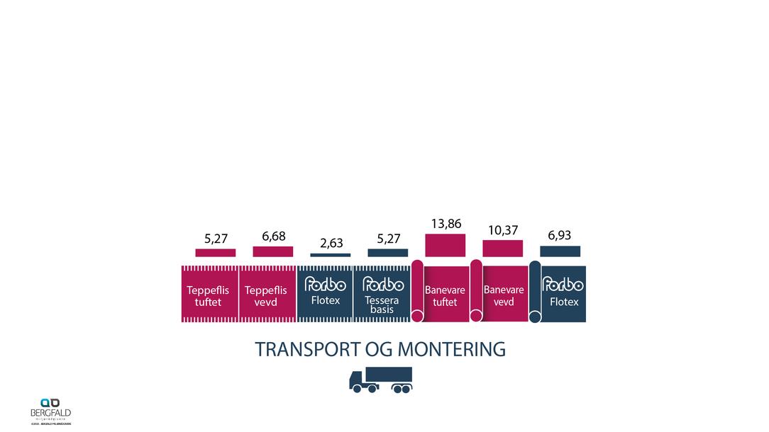 Tepper transport og montering 60 år