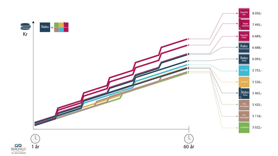 Renhold vanlig graf