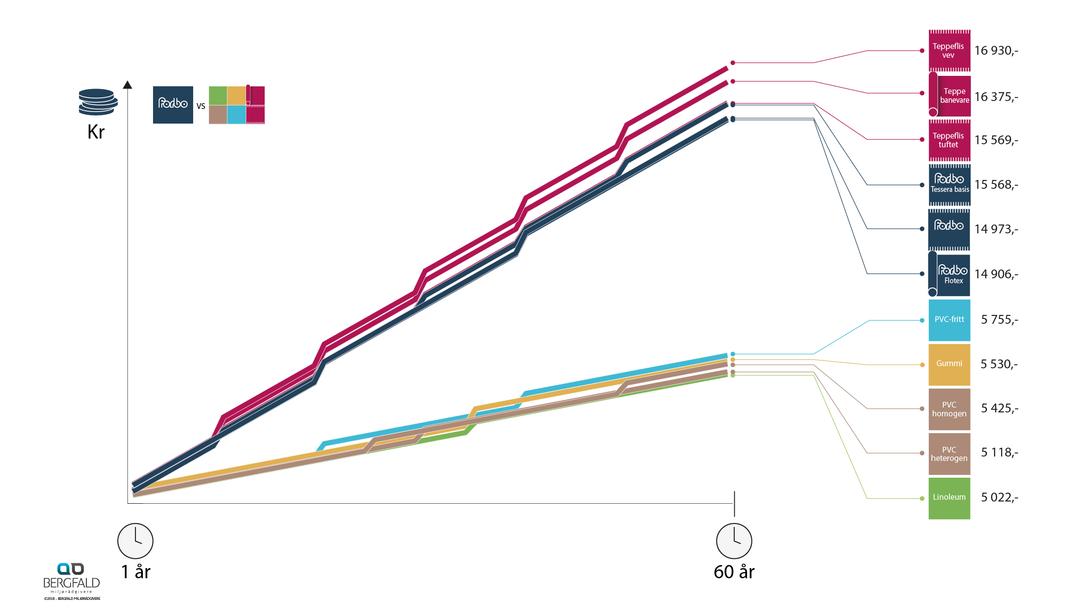Renhold anbefalt graf