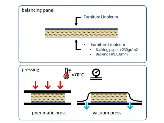 Pressing process furniture linoleum