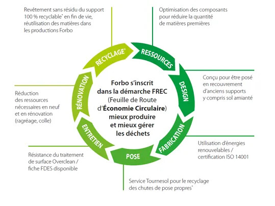 Revêtement de sol PVC pose sans colle, environnement | Forbo Flooring Systems