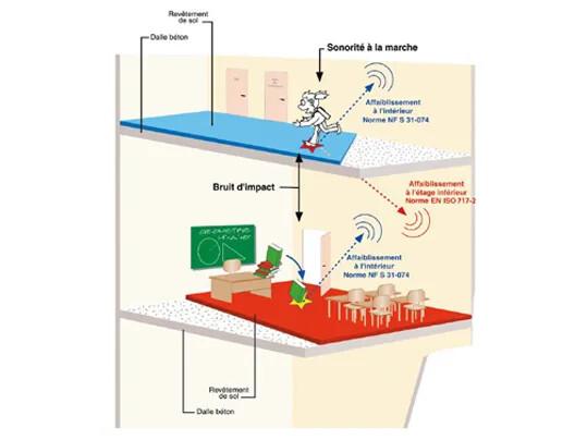 Revêtement de sol PVC acoustique, comment choisir ? | Forbo Flooring Systems