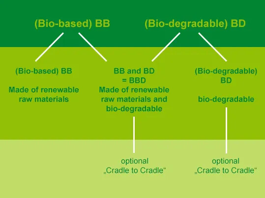 BioBelt Product Lines