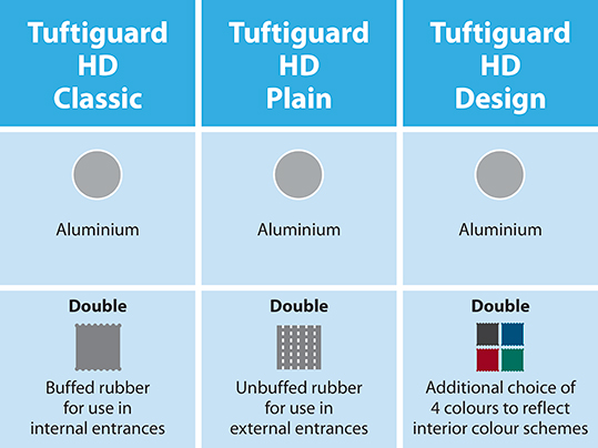 Nuway Tuftiguard HD finishes