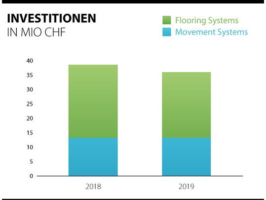 Übersicht über die Investitionen der Forbo-Gruppe 2018 - 2019.