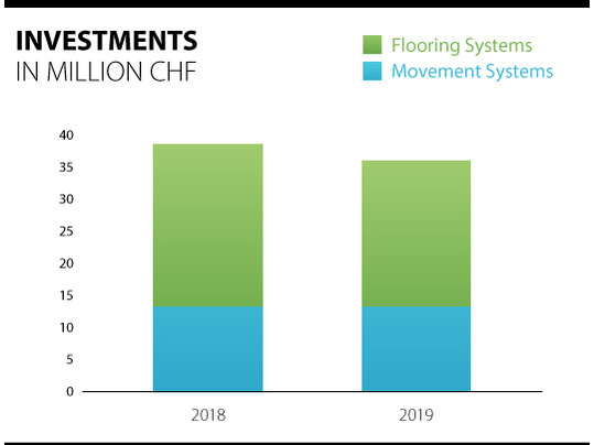 Overview of the investments of the Forbo Group 2018 - 2019.
