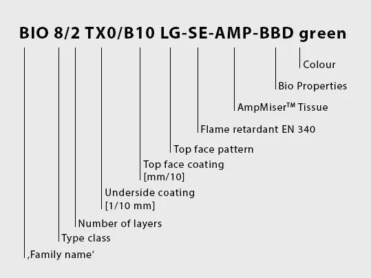 Type Designation BioBelt