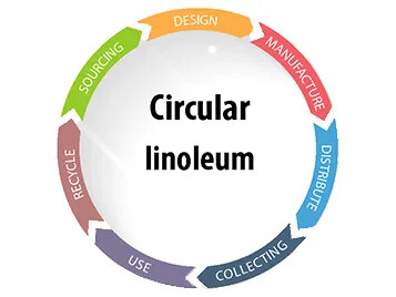 Circular Marmoleum