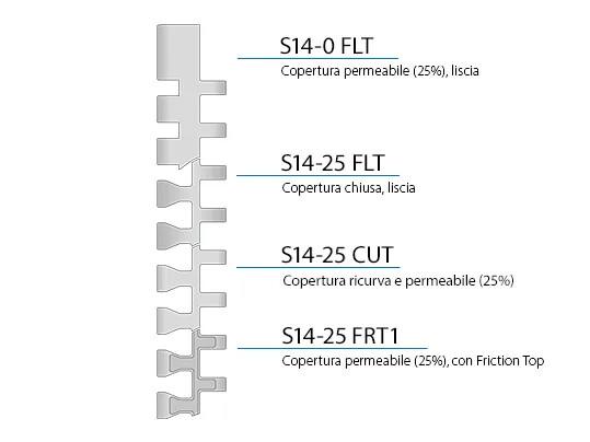 S14 Design Characteristics