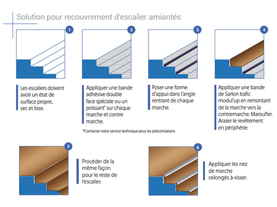 Recouvrement   Solution Forbo