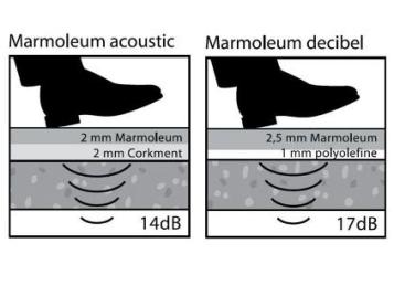 Acoustic Marmoleum