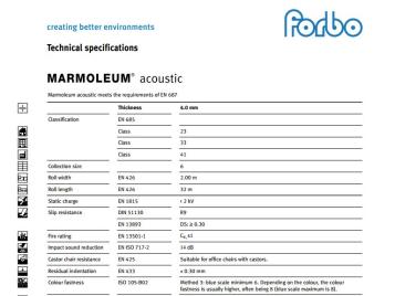 Marmoleum Acoustic specyfikacja techniczna wykładzin
