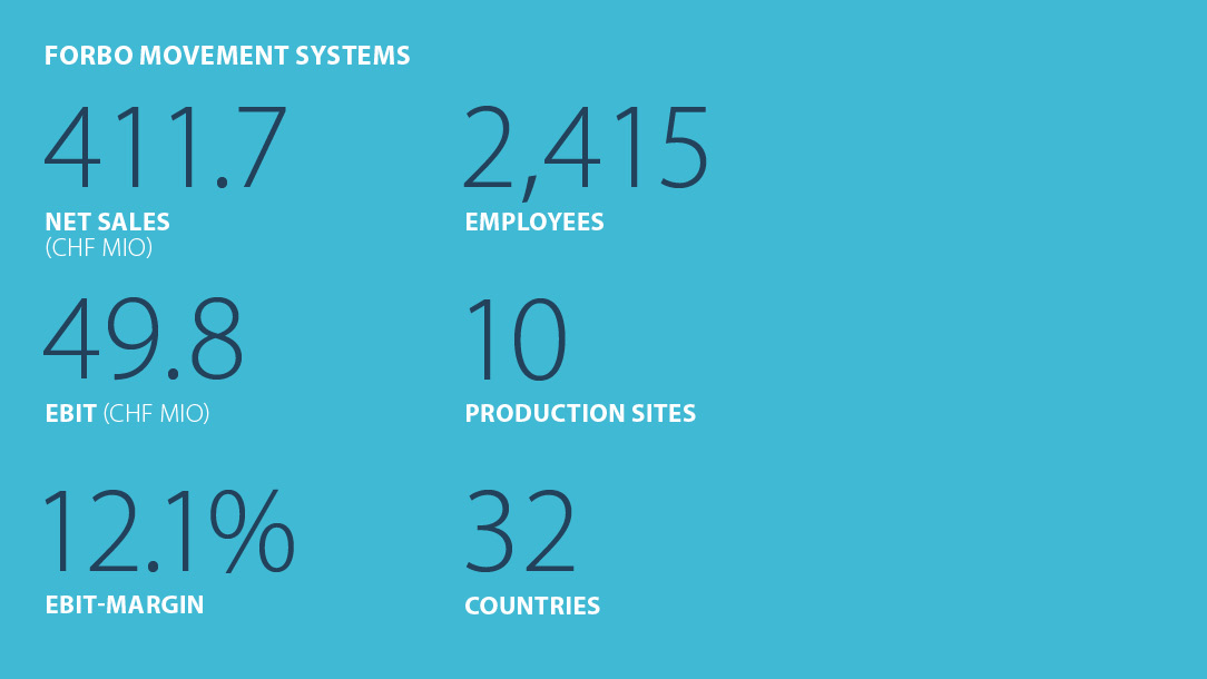 Facts and figures Forbo Movement Systems Business year summer 2020