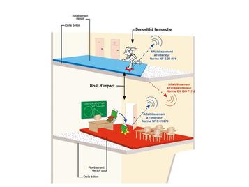 Revêtement de sol linoléum acoustique Marmoleum decibel   Forbo Flooring Systems