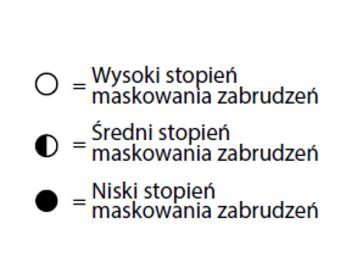 klasyfikacja stopień zabrudzenia flotex