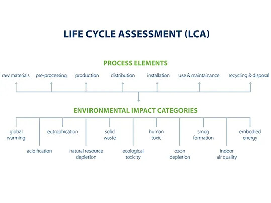 LCA process elements overview