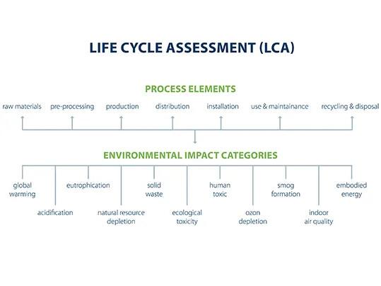 Aperçu des éléments du processus d'ACV