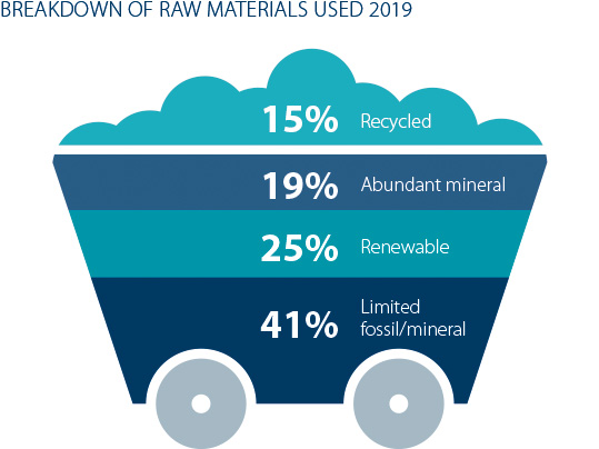 raw materials used 2019
