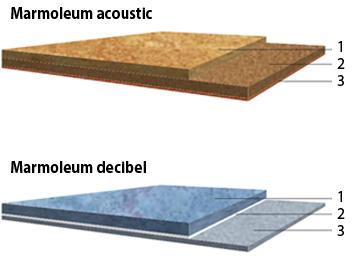 Akustiklinoleum Produktaufbau