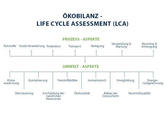 Ökobilanz - Lebenszyklusanalyse (LCA)