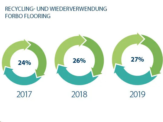 Recycling Wiederverwendung Forbo Flooring