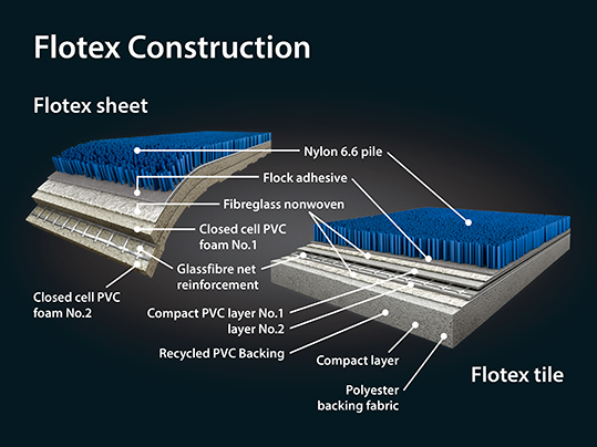 Flotex flocked flooring Construction