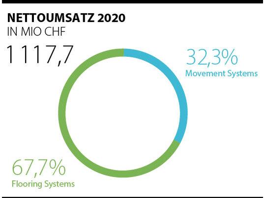 Aktuelle Umsatzzahlen 2020 der Forbo-Gruppe dargestellt in Kreisdiagramm.