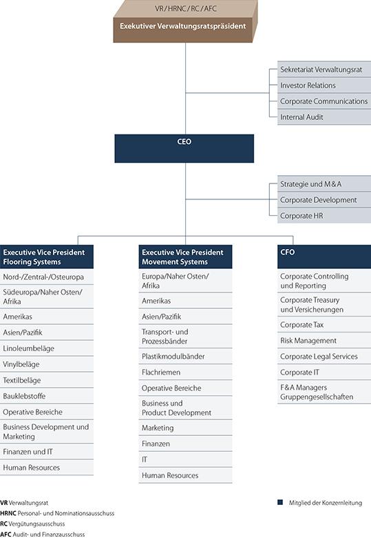 Organigramm Konzernstruktur Forbo-Gruppe 2021