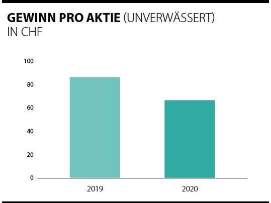 Übersicht der Gewinne pro Forbo Aktie 2019 - 2020