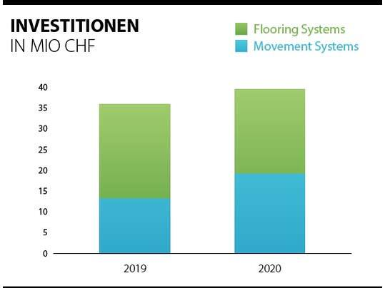 Übersicht über die Investitionen der Forbo-Gruppe 2019 - 2020.